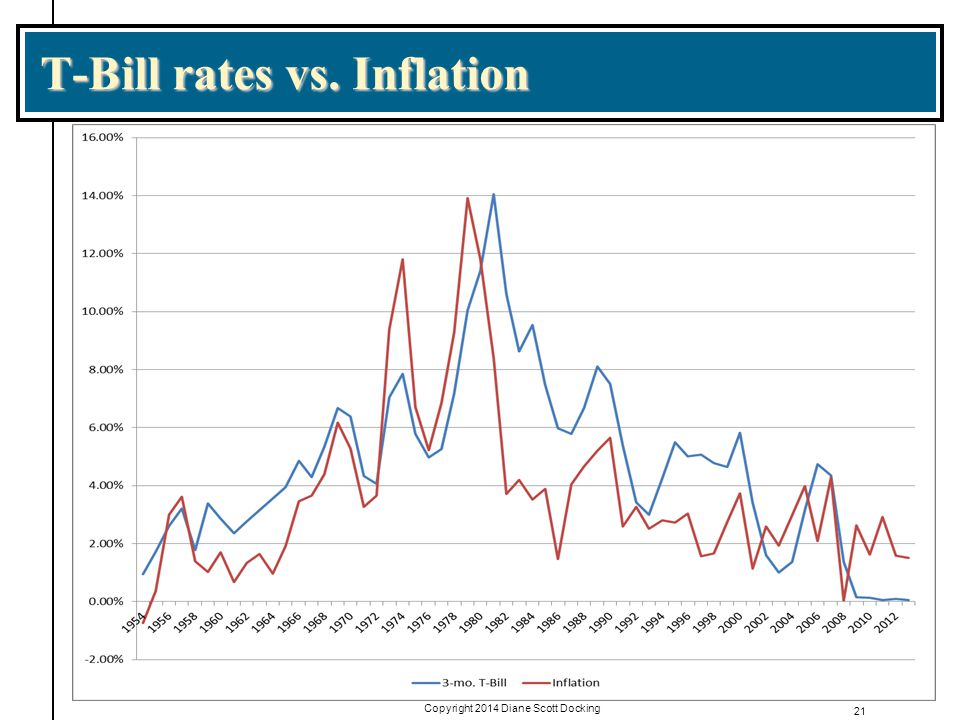 T-Bill rates vs. Inflation