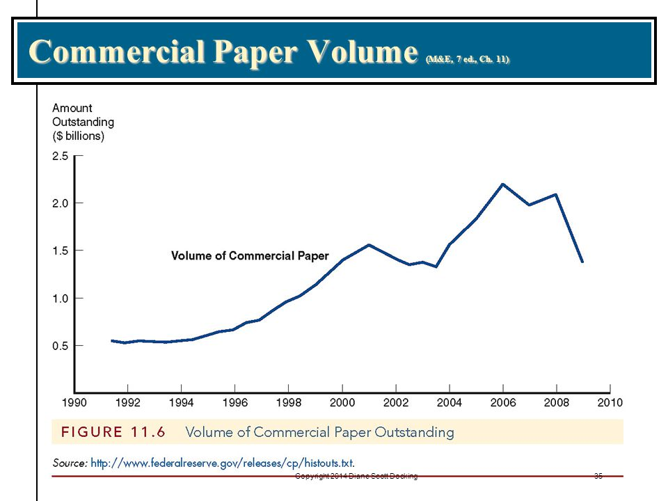 Commercial Paper Volume (M&E, 7 ed., Ch. 11)