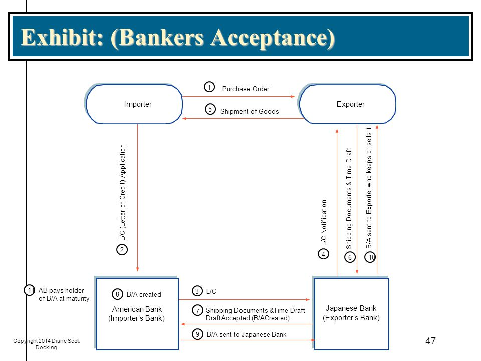Exhibit: (Bankers Acceptance)