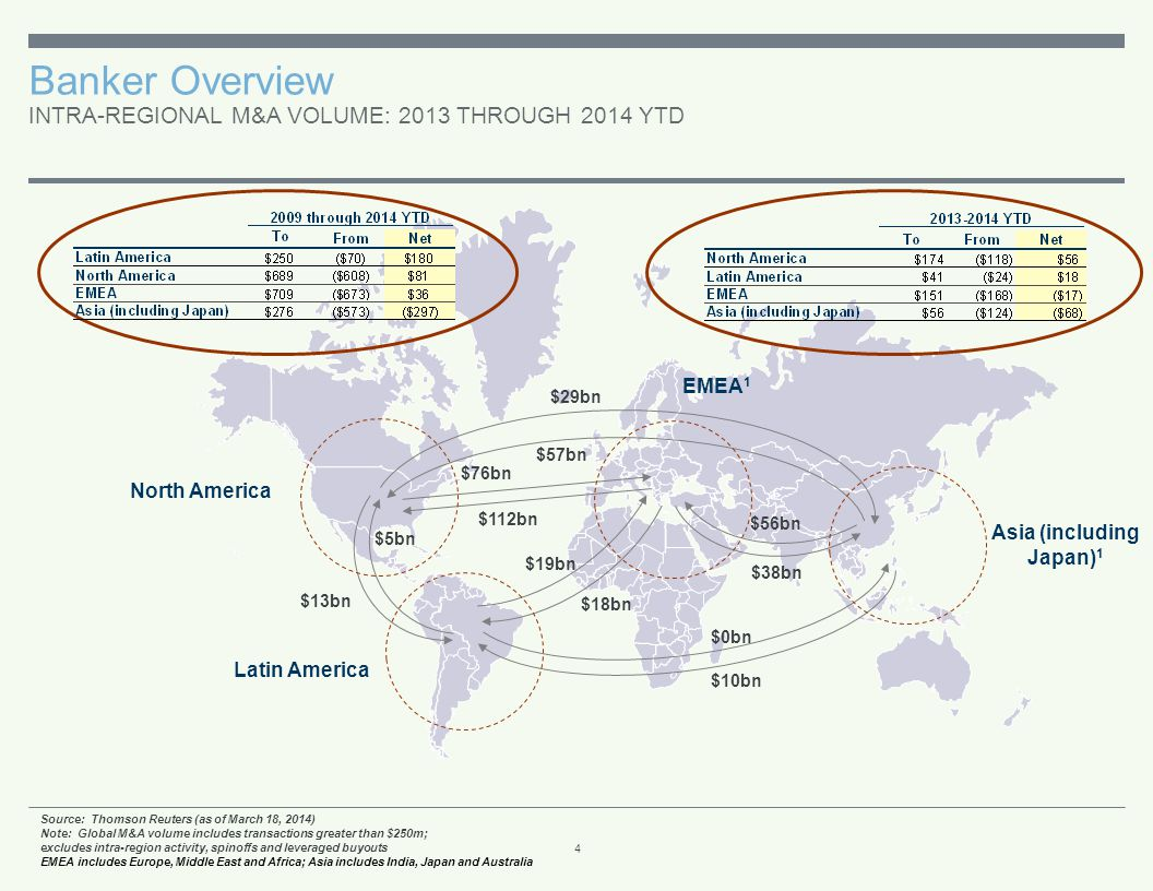 Banker Overview (cont.) ANNOUNCED OR COMPLETED 2013 THROUGH 2014 YTD