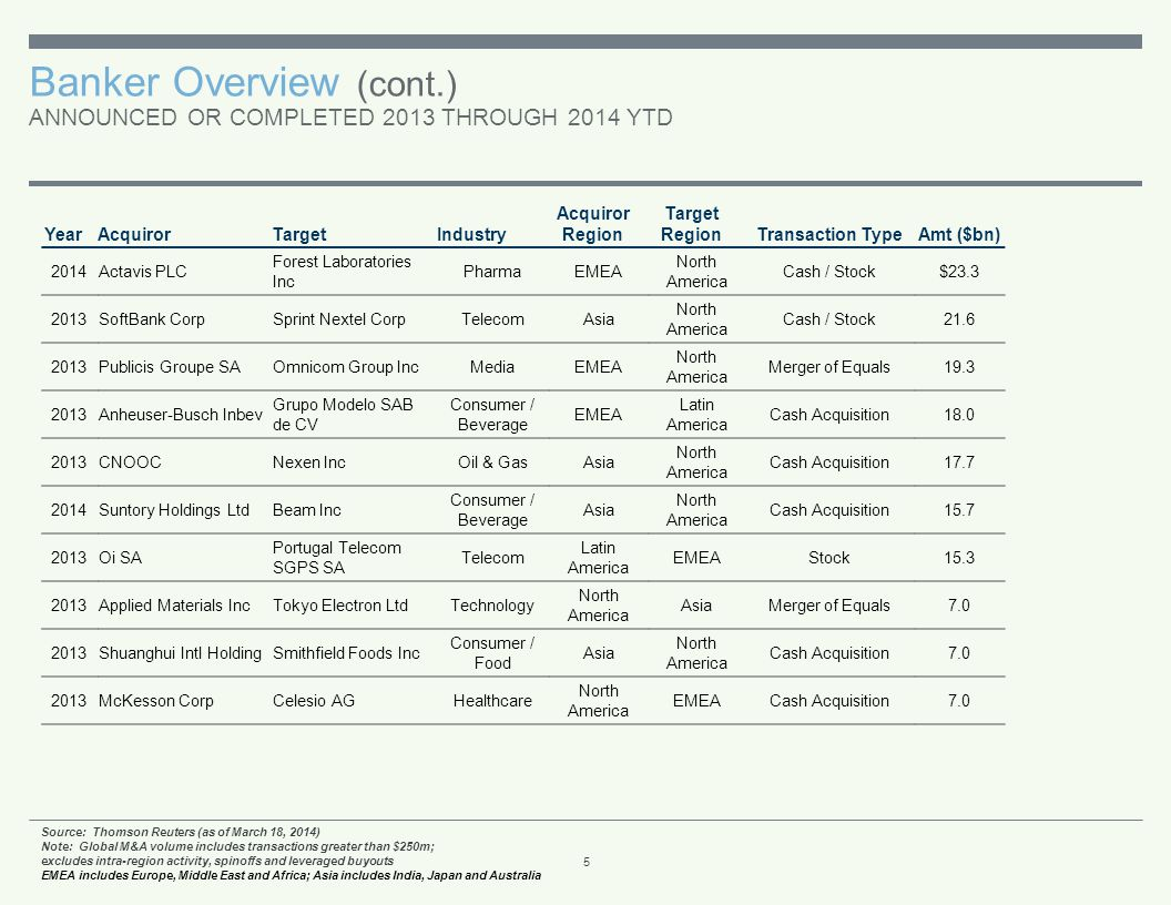 Banker Overview (cont.) REGIONAL INFLOWS AND OUTFLOWS