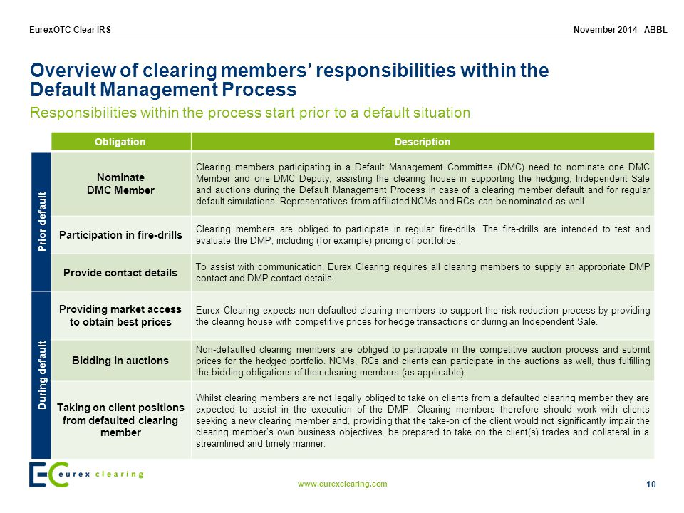 Overview of clearing members' responsibilities within the Default Management Process