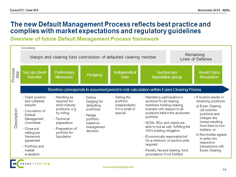 The new Default Management Process reflects best practice and complies with market expectations and regulatory guidelines