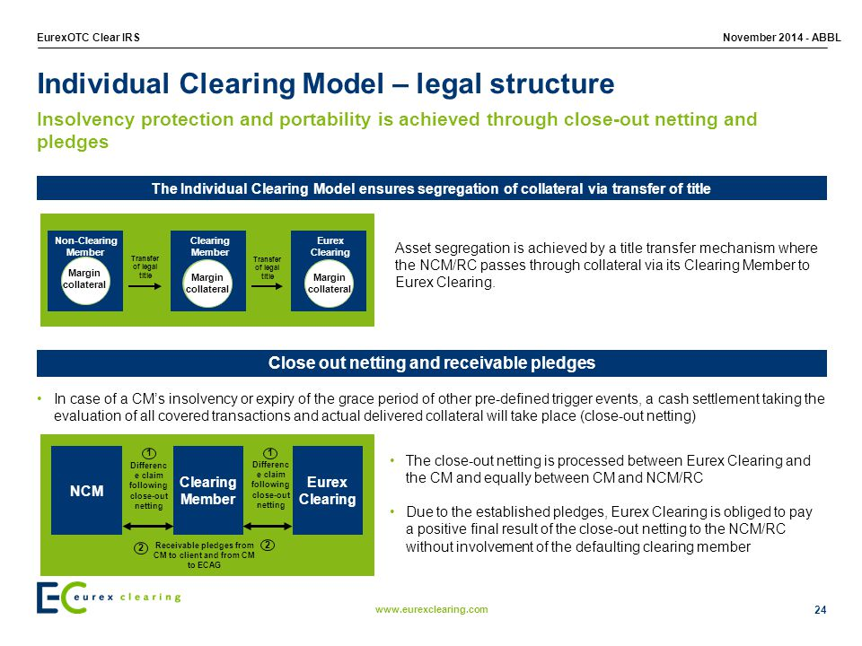 Individual Clearing Model – legal structure