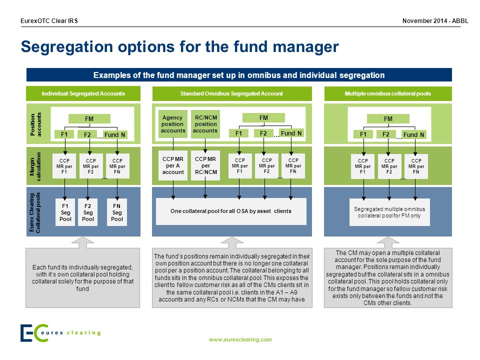 Segregation options for the fund manager