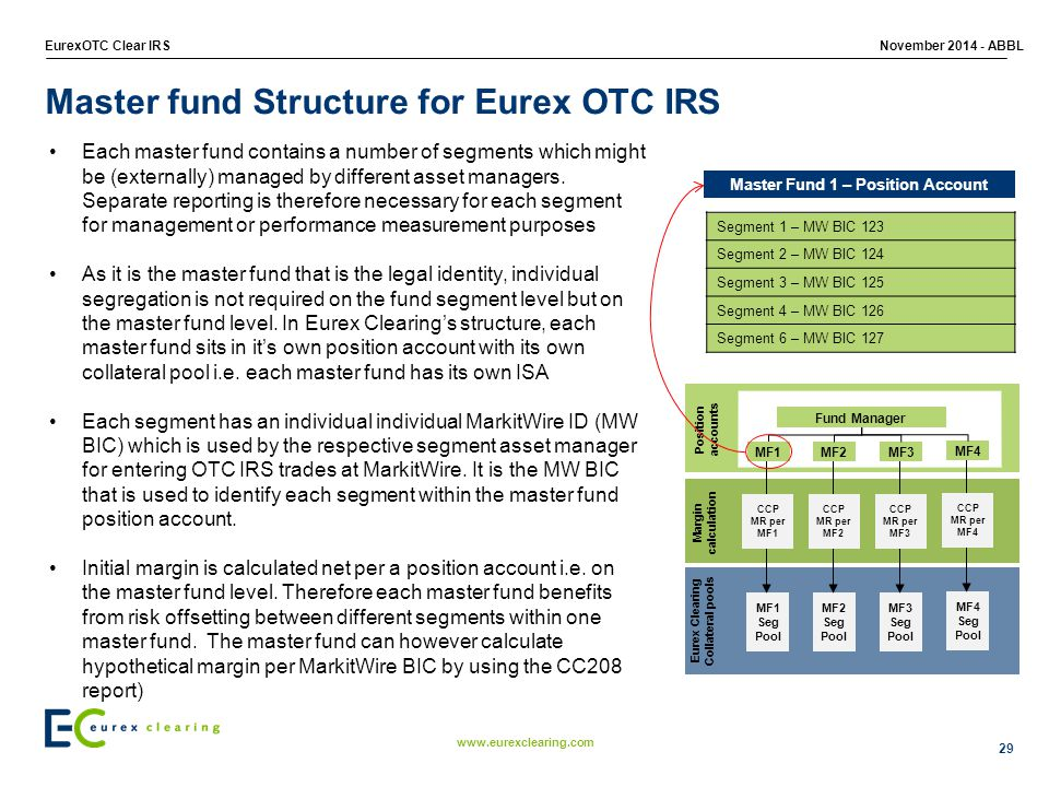 Master fund Structure for Eurex OTC IRS