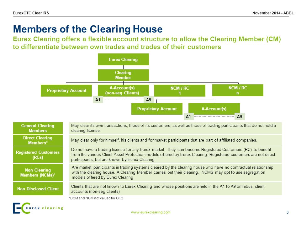 Members of the Clearing House