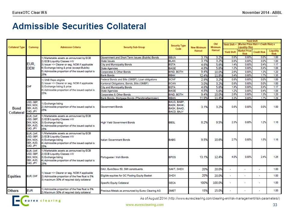 Admissible Securities Collateral