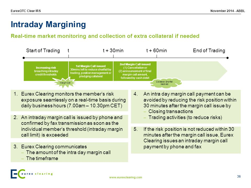Intraday Margining Real-time market monitoring and collection of extra collateral if needed. Increasing risk.