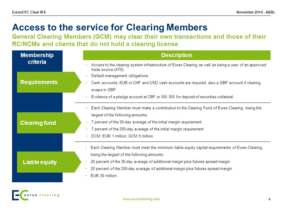 Access to the service for Clearing Members