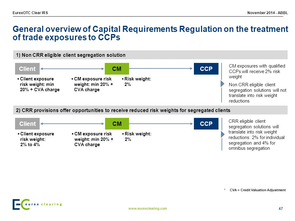 General overview of Capital Requirements Regulation on the treatment of trade exposures to CCPs