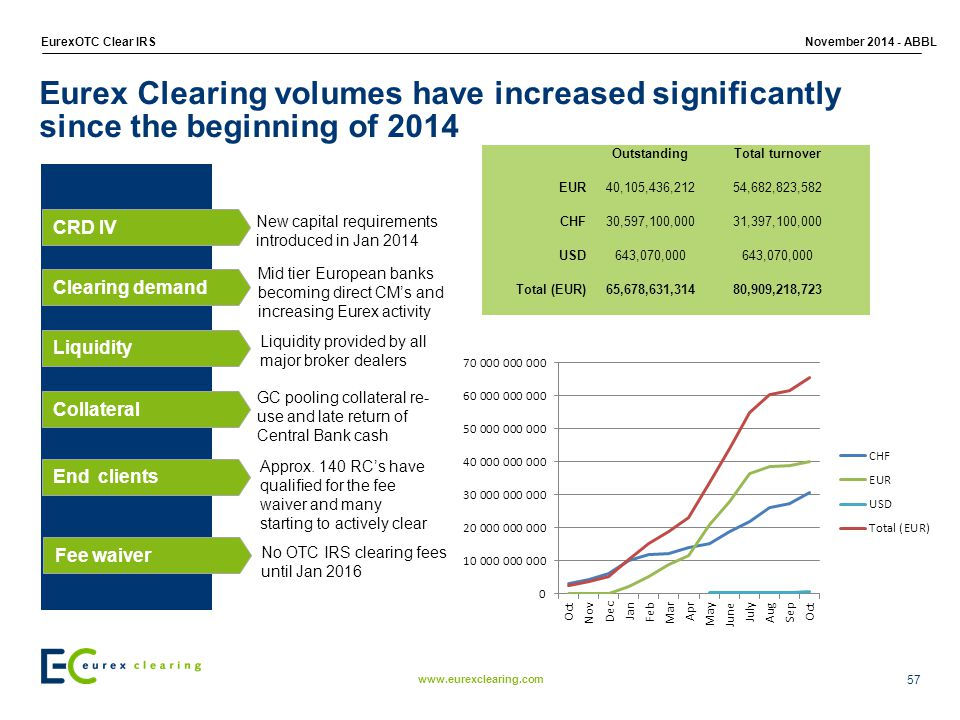 Eurex Clearing volumes have increased significantly since the beginning of 2014