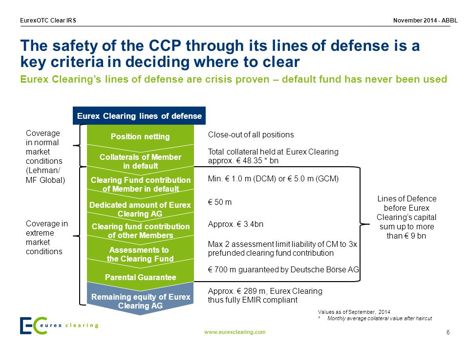 The safety of the CCP through its lines of defense is a key criteria in deciding where to clear