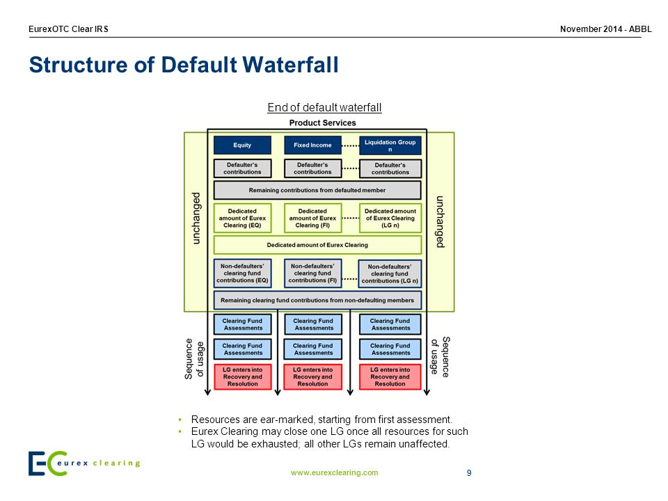 Structure of Default Waterfall