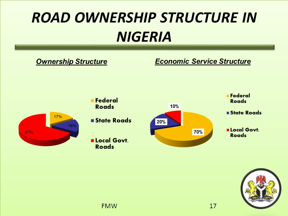 ROAD OWNERSHIP STRUCTURE IN NIGERIA