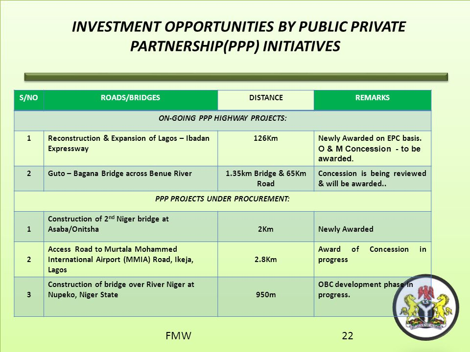 ON-GOING PPP HIGHWAY PROJECTS: PPP PROJECTS UNDER PROCUREMENT: