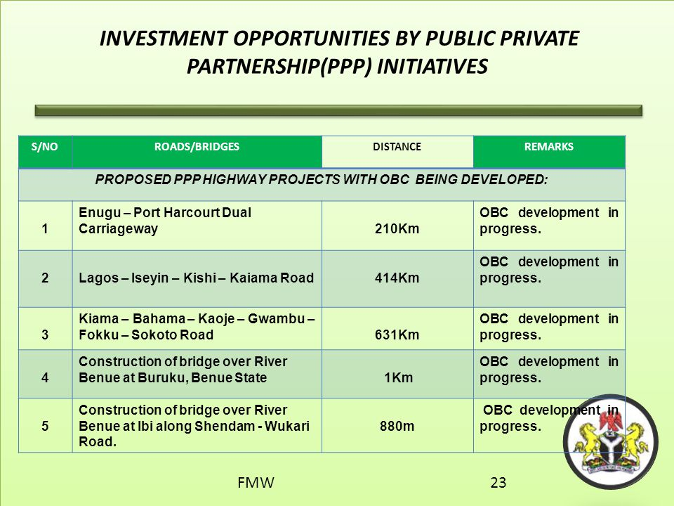 PROPOSED PPP HIGHWAY PROJECTS WITH OBC BEING DEVELOPED: