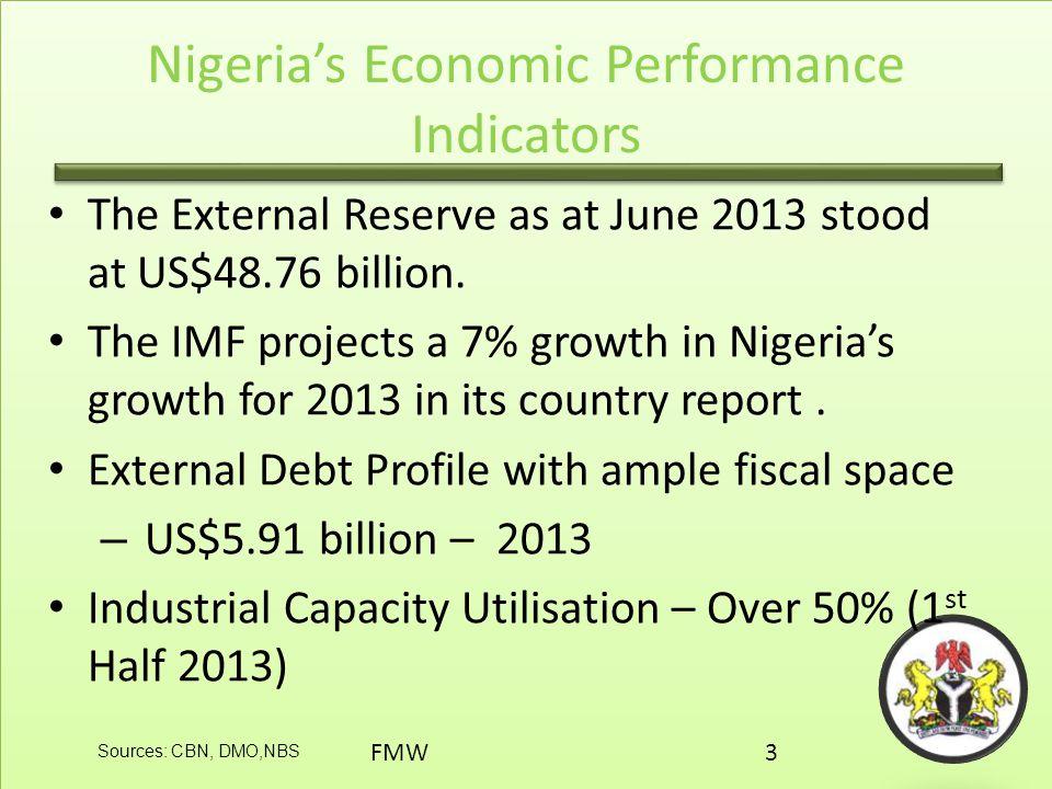 Nigeria's Economic Performance Indicators