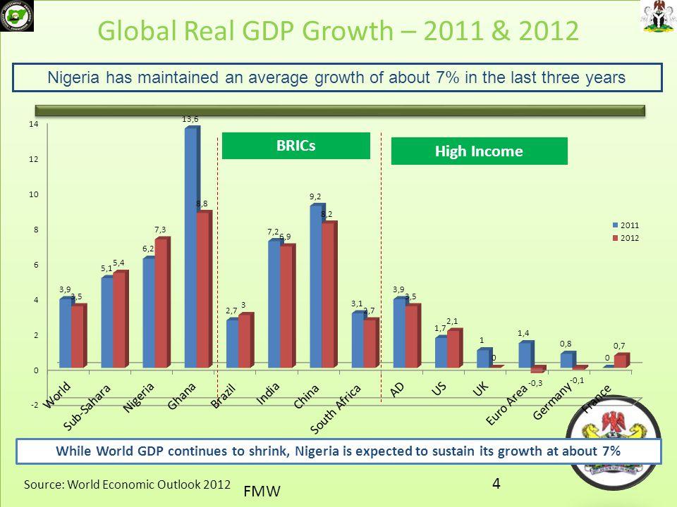 Global Real GDP Growth – 2011 & 2012