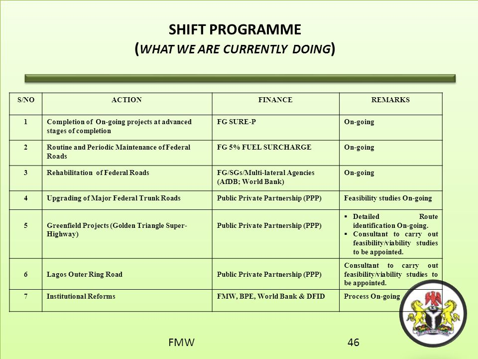 SHIFT PROGRAMME (WHAT WE ARE CURRENTLY DOING)