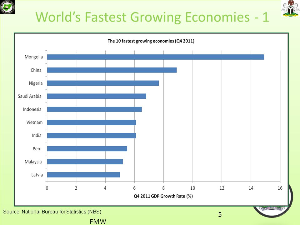 World's Fastest Growing Economies - 1