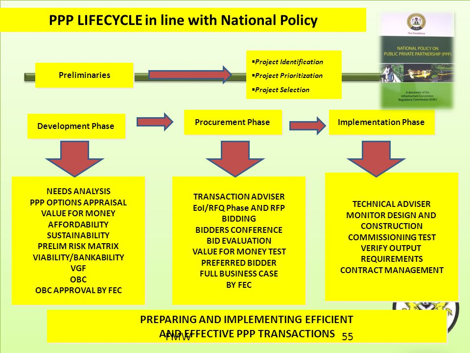 PPP LIFECYCLE in line with National Policy
