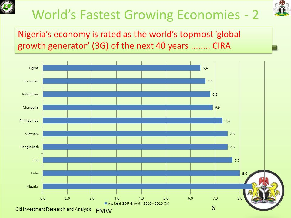 World's Fastest Growing Economies - 2