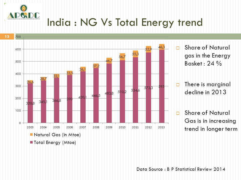 India : NG Vs Total Energy trend