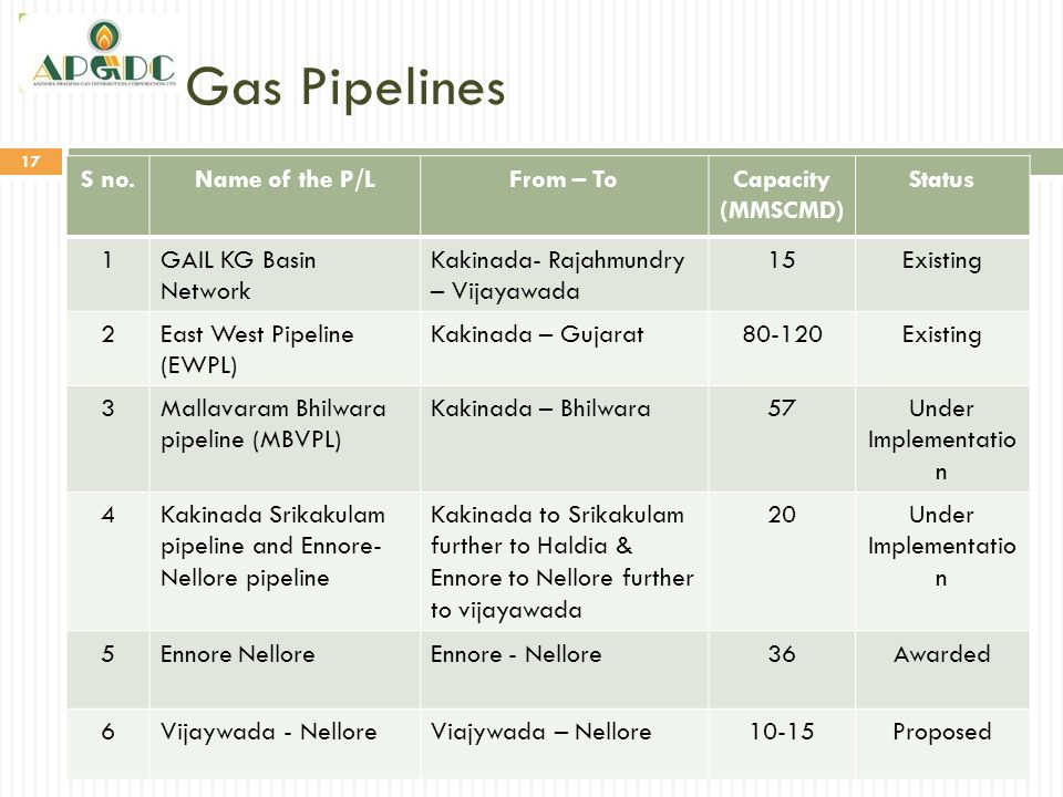 Gas Pipelines S no. Name of the P/L From – To Capacity (MMSCMD) Status