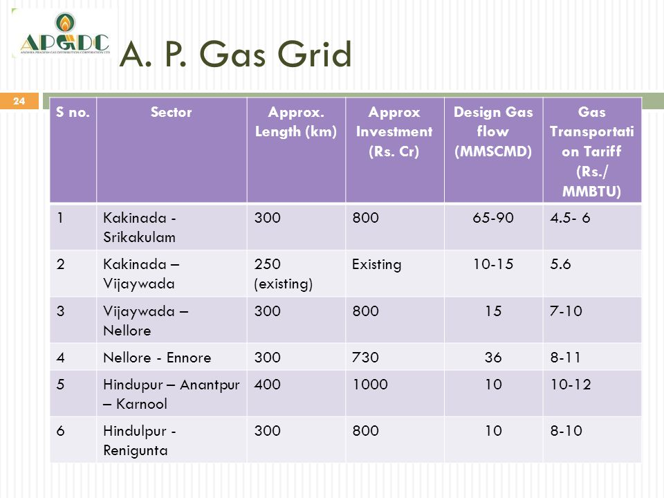 A. P. Gas Grid S no. Sector Approx. Length (km)