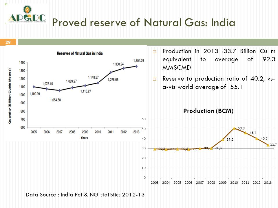 Proved reserve of Natural Gas: India