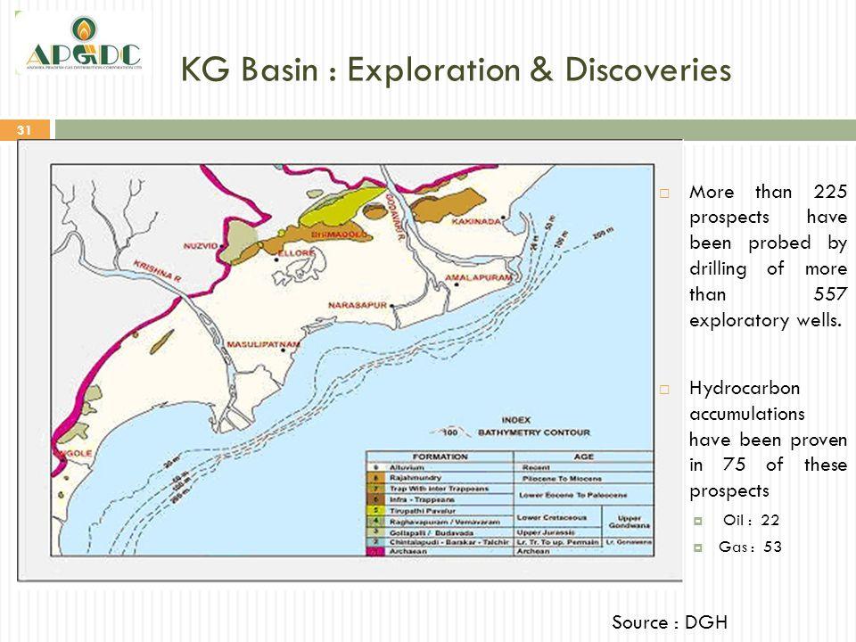 KG Basin : Exploration & Discoveries