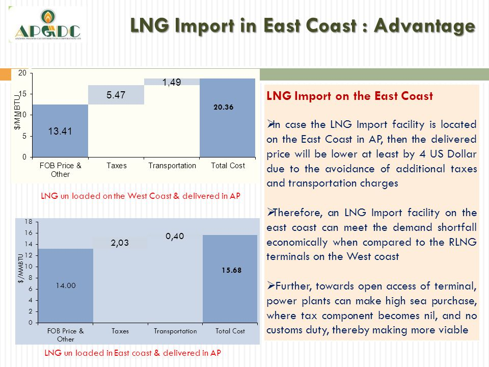 LNG Import in East Coast : Advantage