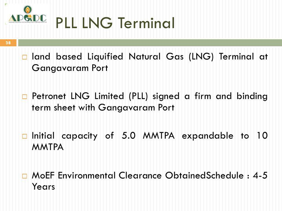 PLL LNG Terminal land based Liquified Natural Gas (LNG) Terminal at Gangavaram Port.