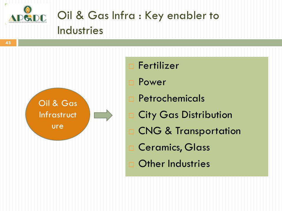 Oil & Gas Infra : Key enabler to Industries