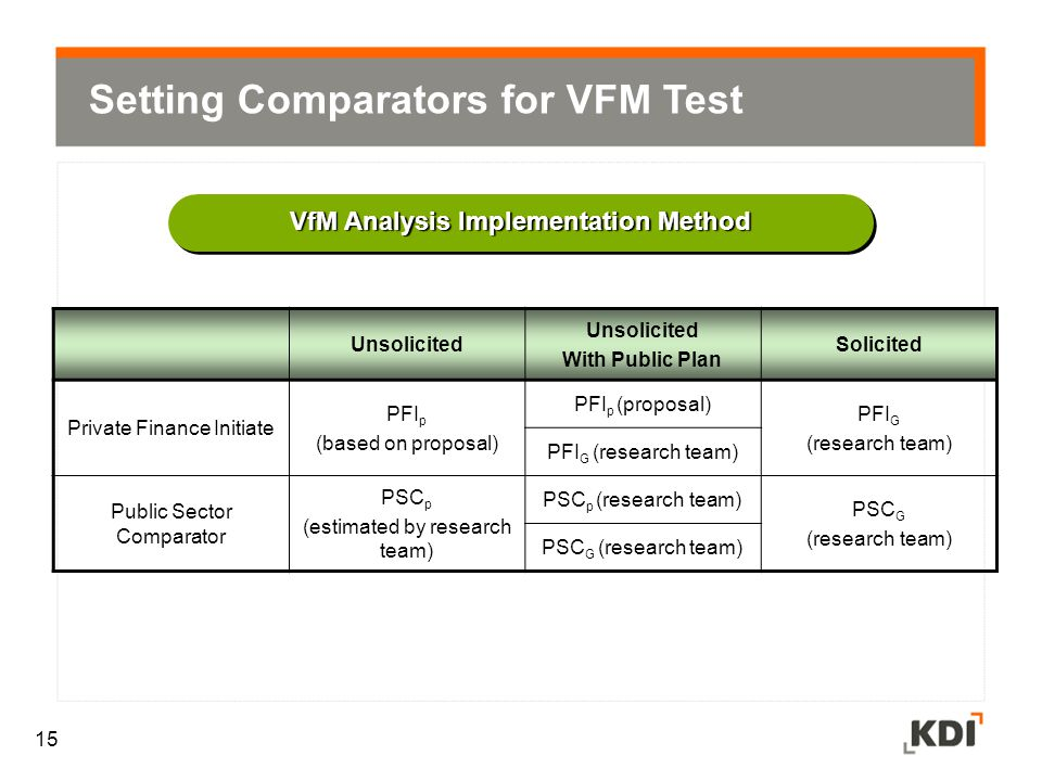 VfM Analysis Implementation Method