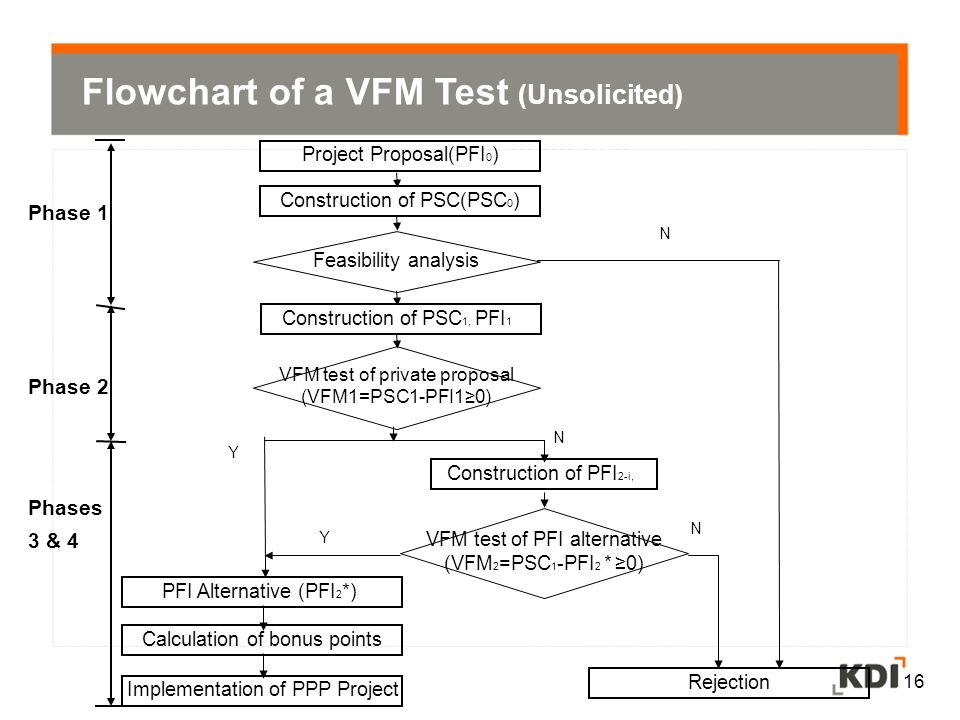 Flowchart of a VFM Test (Unsolicited)