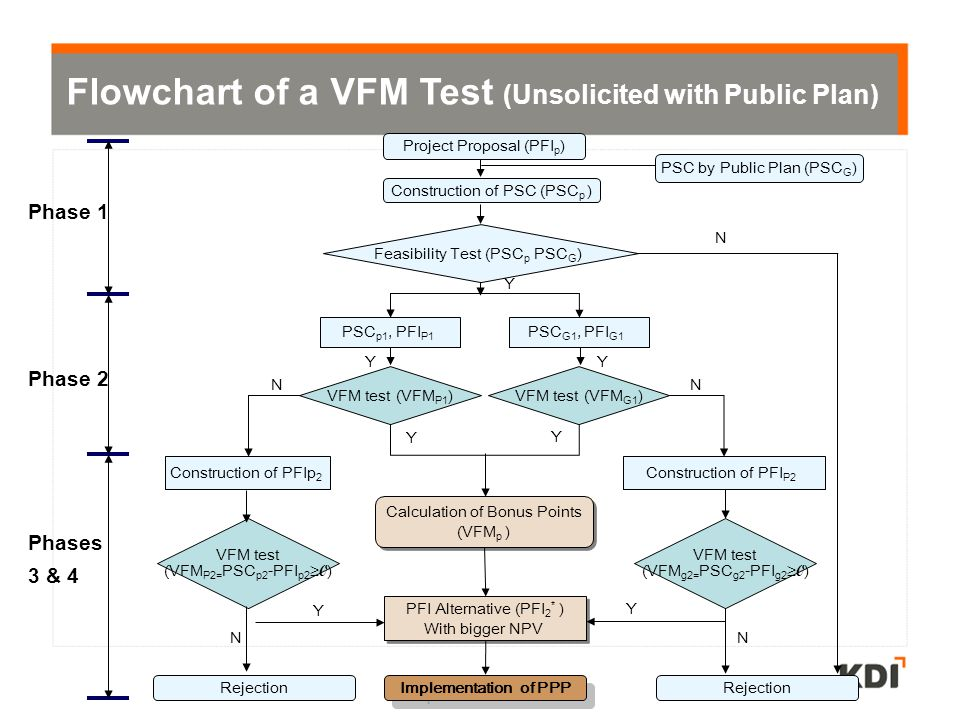 Flowchart of a VFM Test (Unsolicited with Public Plan)