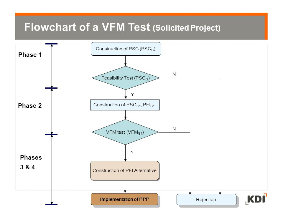 Flowchart of a VFM Test (Solicited Project)