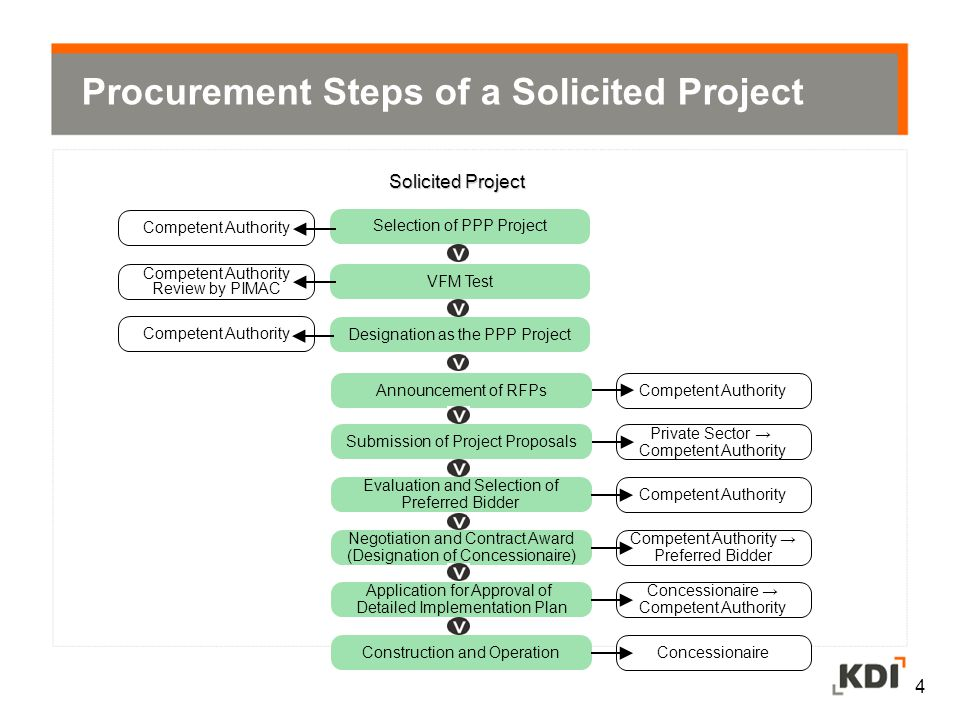 Procurement Steps of a Solicited Project