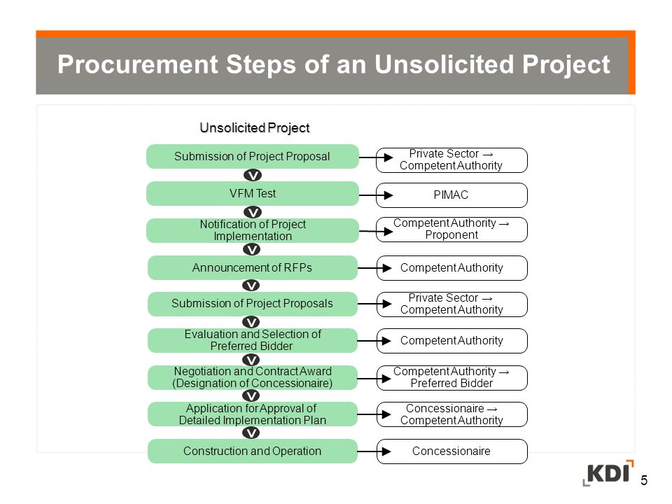 Procurement Steps of an Unsolicited Project