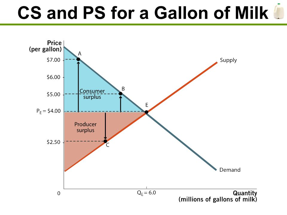CS and PS for a Gallon of Milk