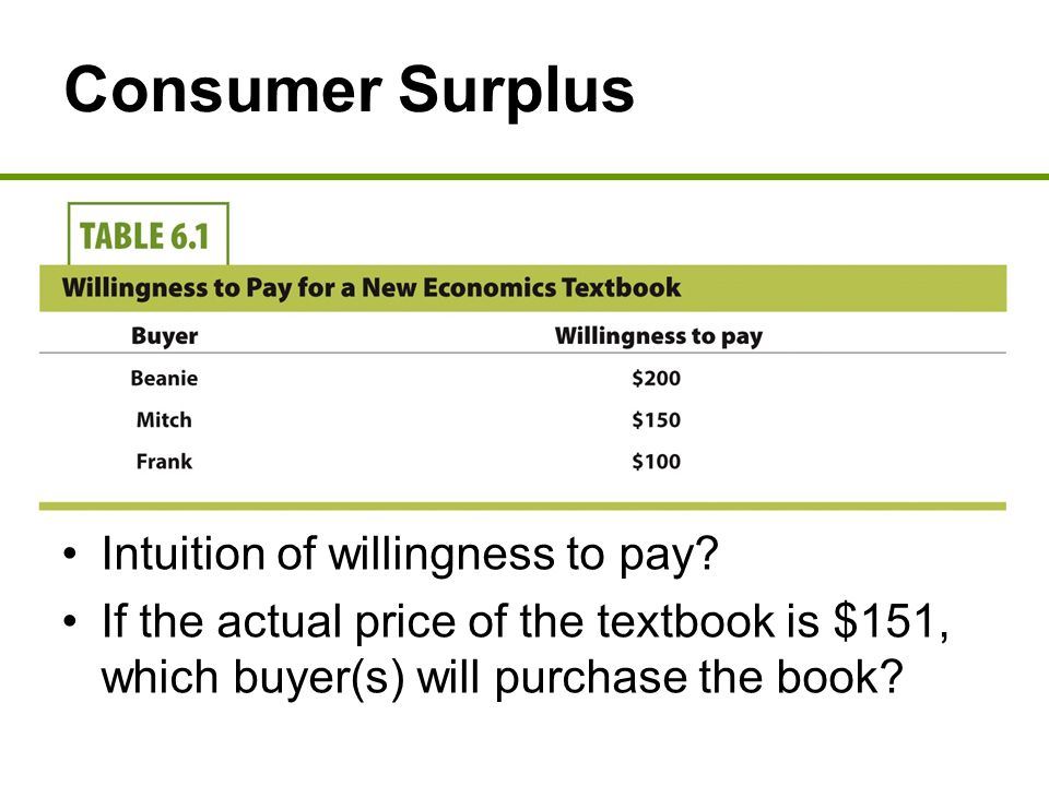 Consumer Surplus Intuition of willingness to pay