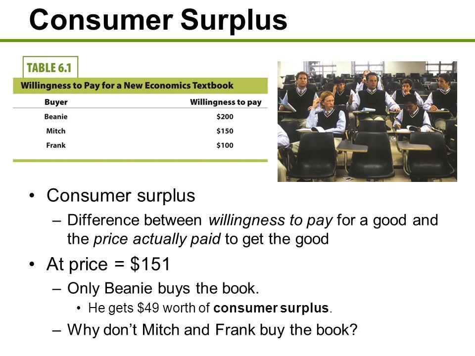 Consumer Surplus Consumer surplus At price = $151
