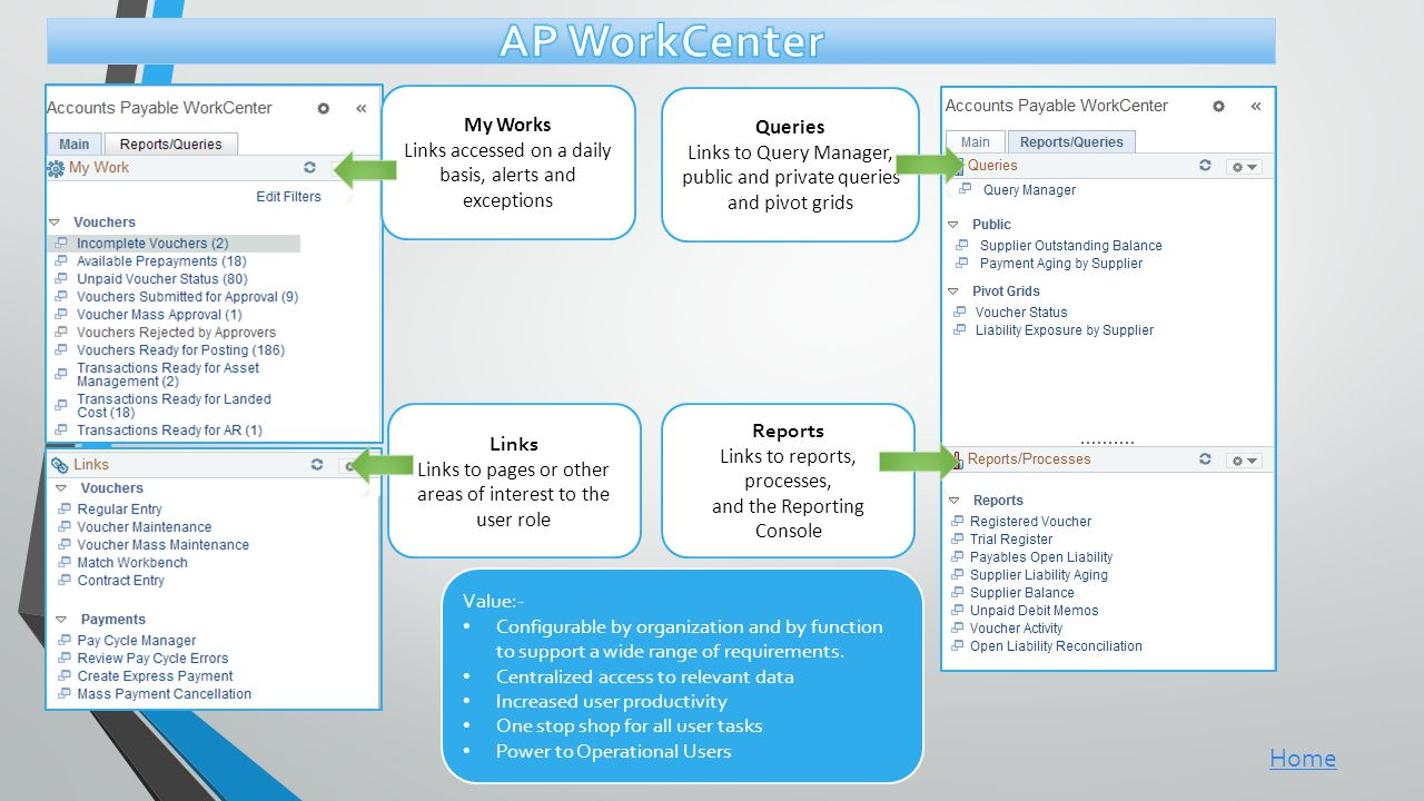 AP WorkCenter Home My Works Queries