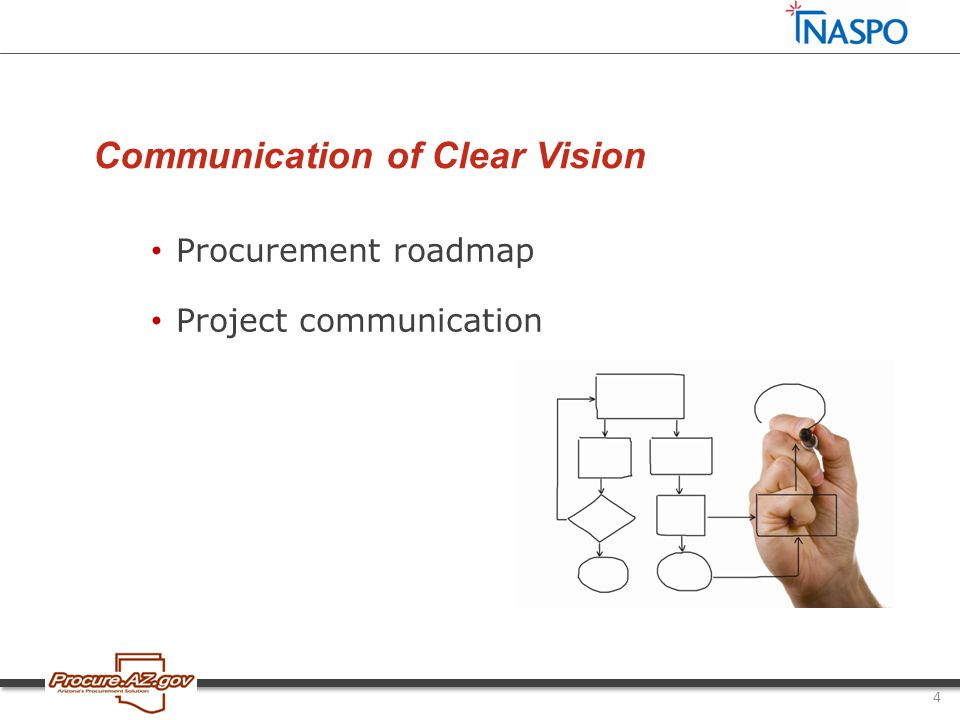 Communication of Clear Vision