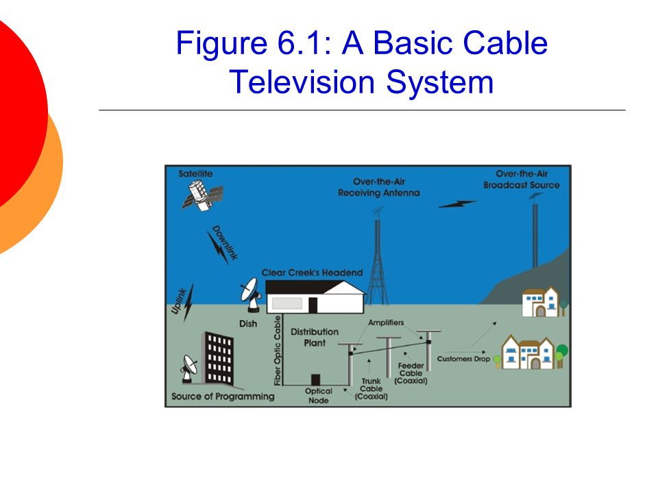 Figure 6.1: A Basic Cable Television System