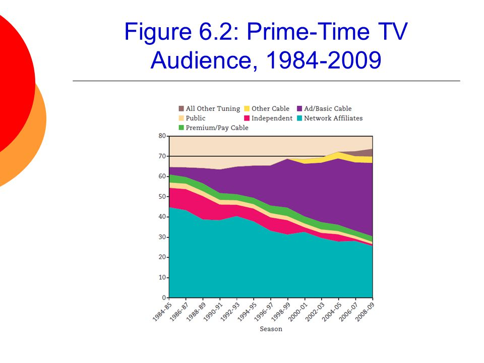 Figure 6.2: Prime-Time TV Audience, 1984-2009