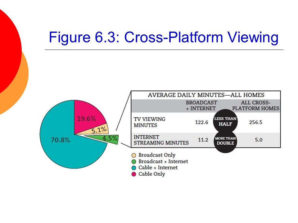 Figure 6.3: Cross-Platform Viewing