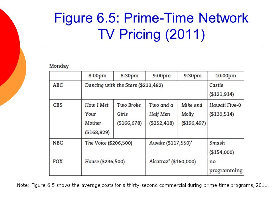 Figure 6.5: Prime-Time Network TV Pricing (2011)